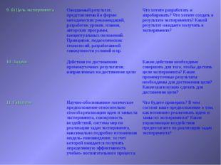 9. б) Цель экспериментаОжидаемый результат, представляемый в форме: методиче