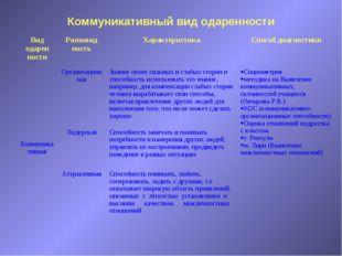 Коммуникативный вид одаренности Вид одарен ностиРазновид ностьХарактеристик
