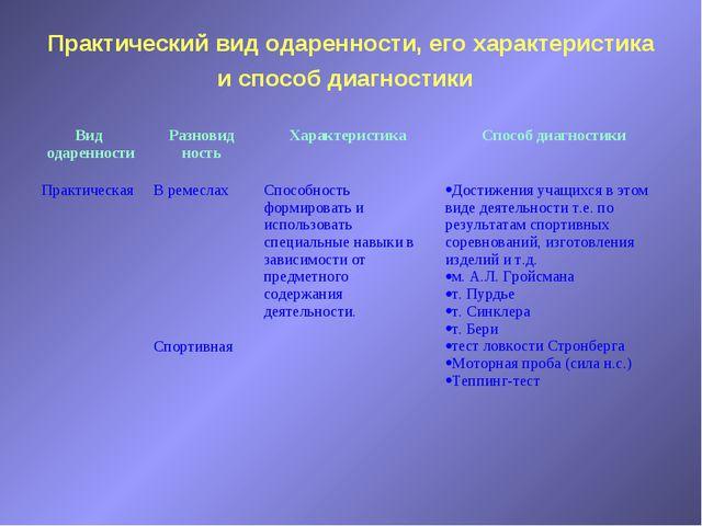 Практический вид одаренности, его характеристика и способ диагностики Вид ода...