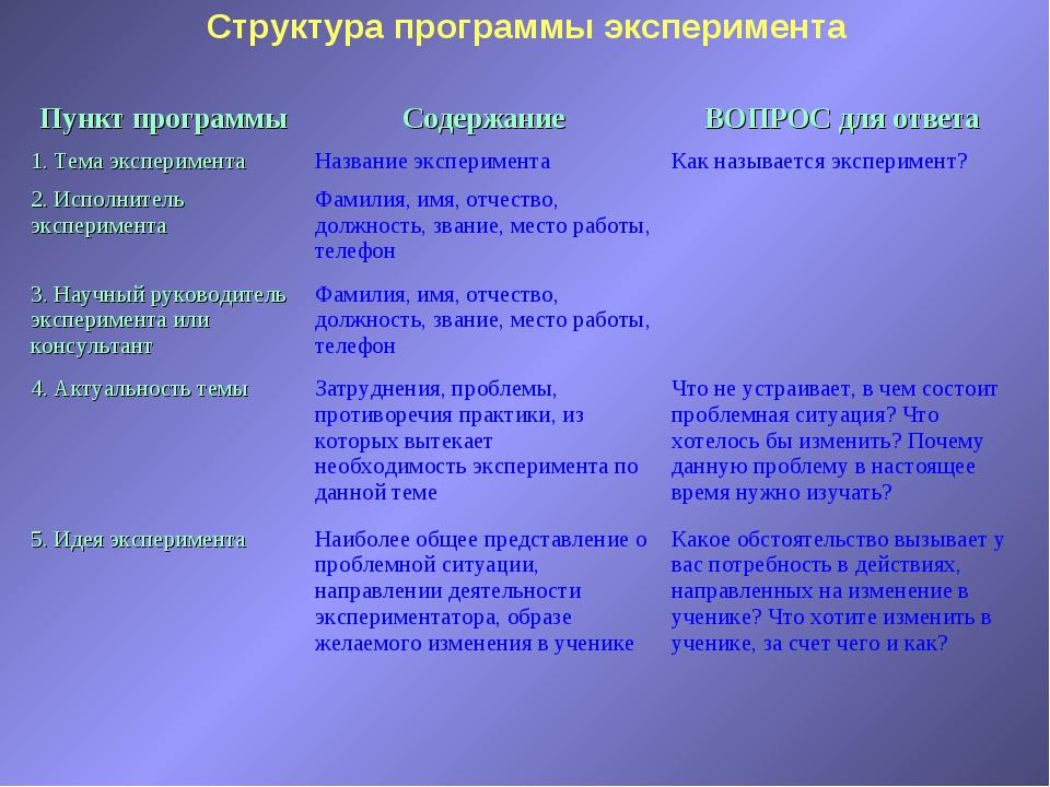 Структура программы эксперимента Пункт программыСодержаниеВОПРОС для ответа...