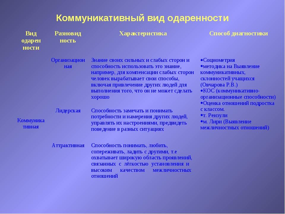 Коммуникативный вид одаренности Вид одарен ностиРазновид ностьХарактеристик...