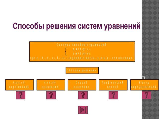 Задание Решить систему графически: У = 3х У = -х+4