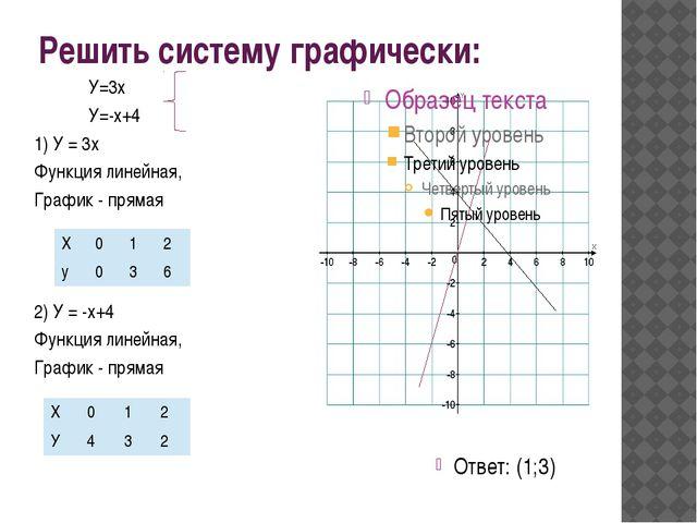 Подберите такое значение k, при котором система Имеет единственное решение У=...