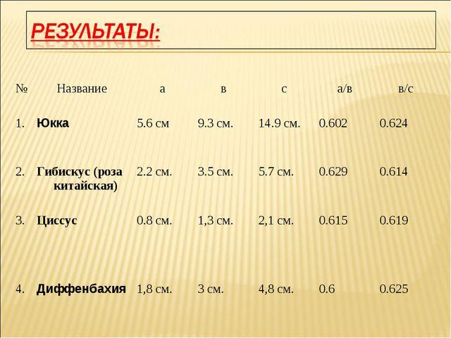 №Название авса/вв/с 1.Юкка5.6 см9.3 см.14.9 см.0.6020.624 2.Гиби...