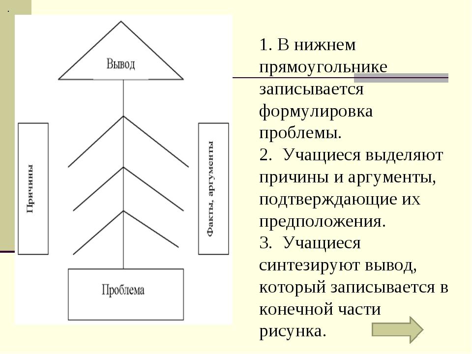 . 1. В нижнем прямоугольнике записывается формулировка проблемы. 2. Учащиеся...