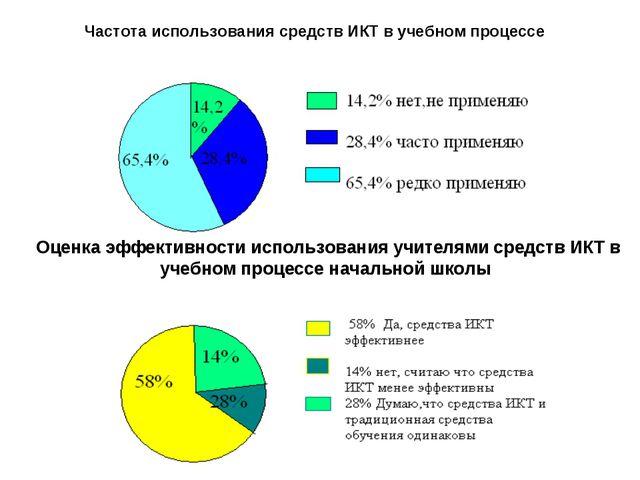 Частота использования средств ИКТ в учебном процессе Оценка эффективности исп...