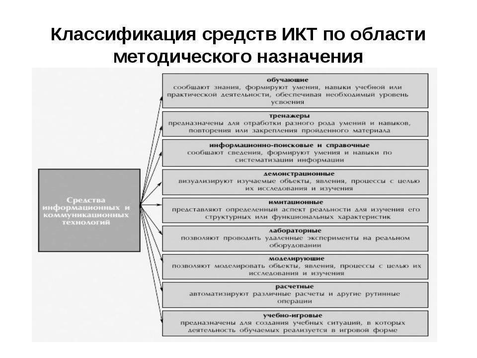 Классификация средств ИКТ по области методического назначения