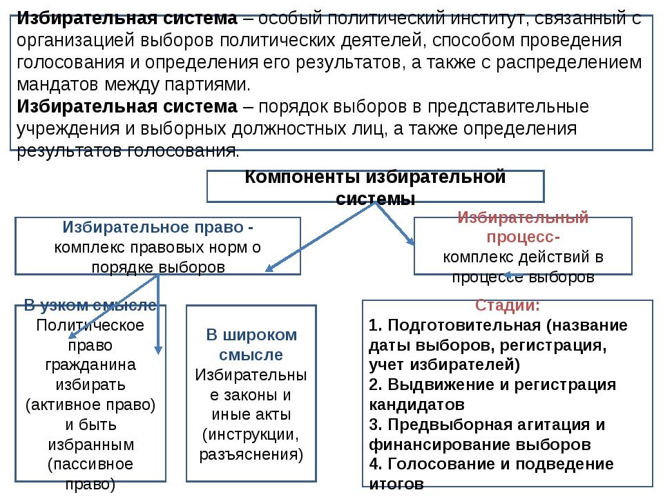 Избирательная система – особый политический институт, связанный с организацие...