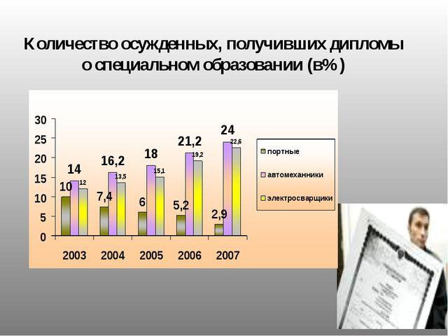 Количество осужденных, получивших дипломы о специальном образовании (в%)