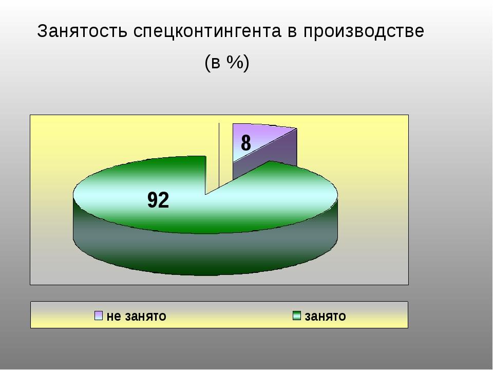 Занятость спецконтингента в производстве (в %)