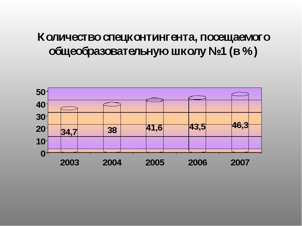 Количество спецконтингента, посещаемого общеобразовательную школу №1 (в %)