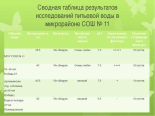 Сводная таблица результатов исследований питьевой воды в микрорайоне СОШ № 11