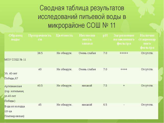 Сводная таблица результатов исследований питьевой воды в микрорайоне СОШ № 11...