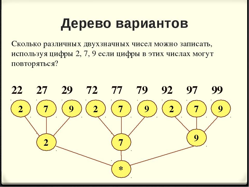Дерево вариантов Сколько различных двухзначных чисел можно записать, использу...