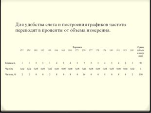 Для удобства счета и построения графиков частоты переводят в проценты от объе