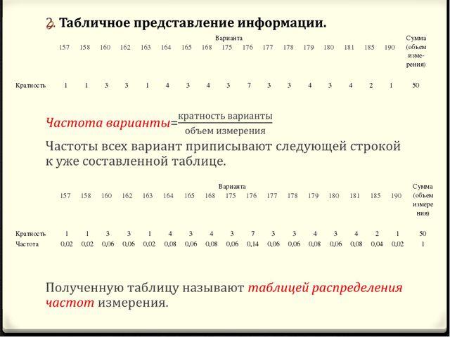 ВариантаСумма (объем изме-рения) 157158160162163164165168175176...