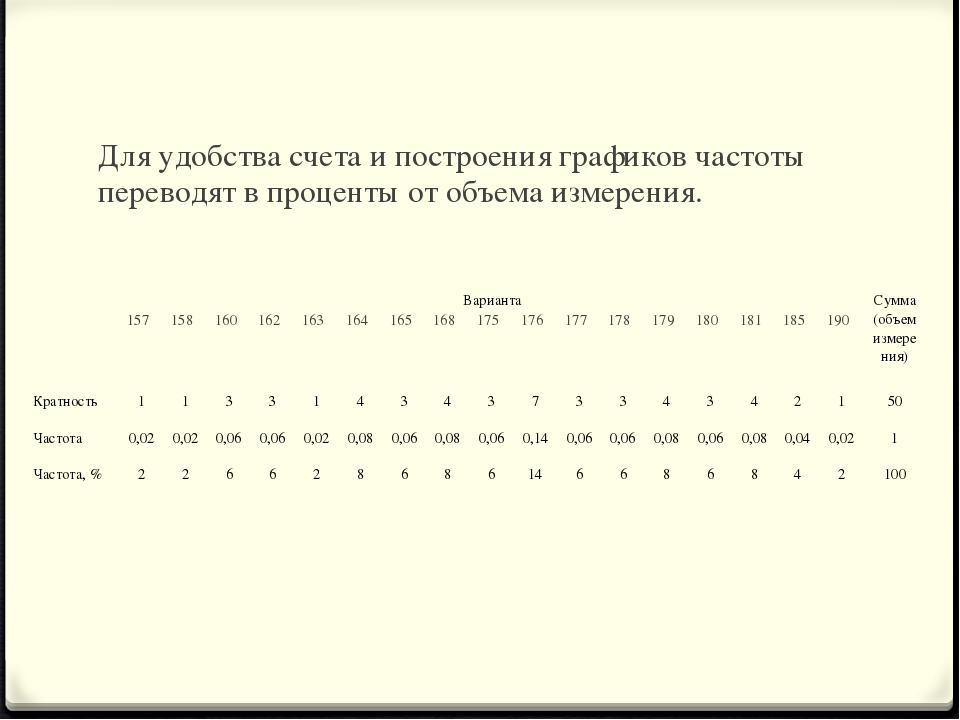 Для удобства счета и построения графиков частоты переводят в проценты от объе...