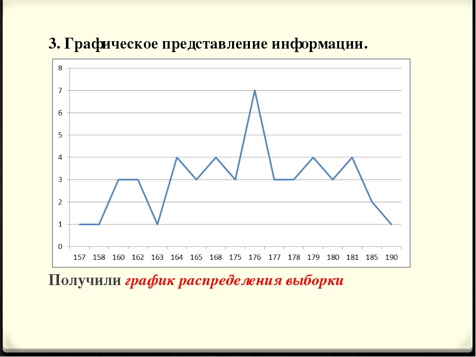 3. Графическое представление информации. Получили график распределения выборки