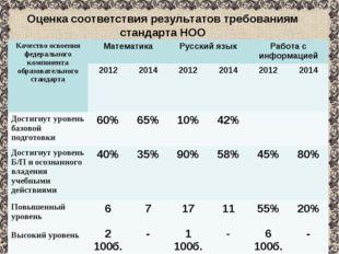 Оценка соответствия результатов требованиям стандарта НОО Качество освоения ф