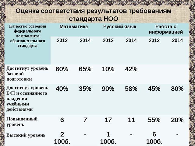 Оценка соответствия результатов требованиям стандарта НОО Качество освоения ф...