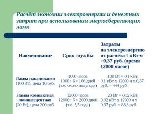 Расчёт экономии электроэнергии и денежных затрат при использовании энергосбер