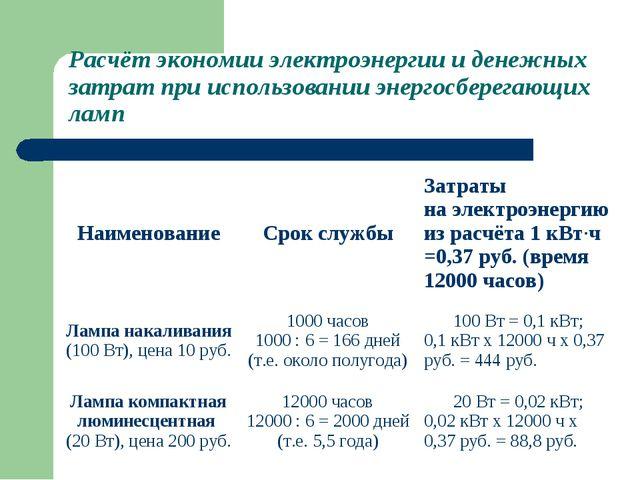 Расчёт экономии электроэнергии и денежных затрат при использовании энергосбер...