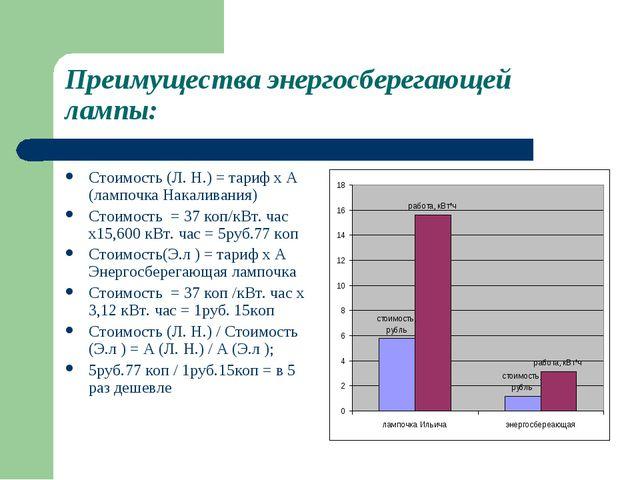 Преимущества энергосберегающей лампы: Стоимость (Л. Н.) = тариф x А (лампочка...