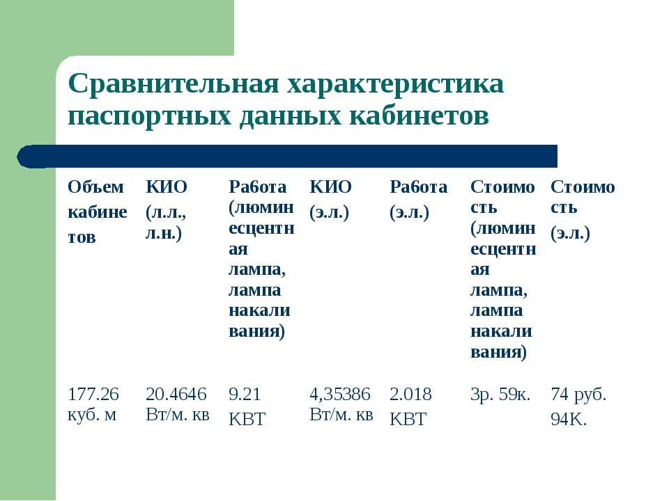 Сравнительная характеристика паспортных данных кабинетов