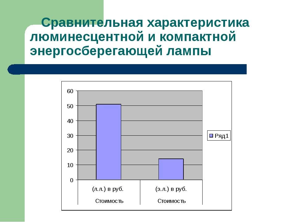 Сравнительная характеристика люминесцентной и компактной энергосберегающей л...