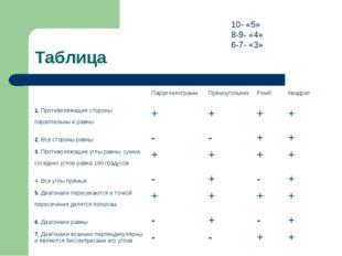 Таблица 10- «5» 8-9- «4» 6-7- «3» ПараллелограммПрямоугольникРомбКвадрат