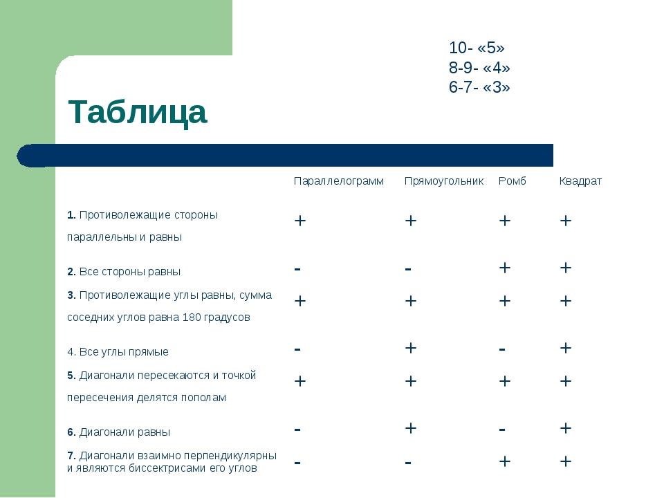 Таблица 10- «5» 8-9- «4» 6-7- «3» ПараллелограммПрямоугольникРомбКвадрат...