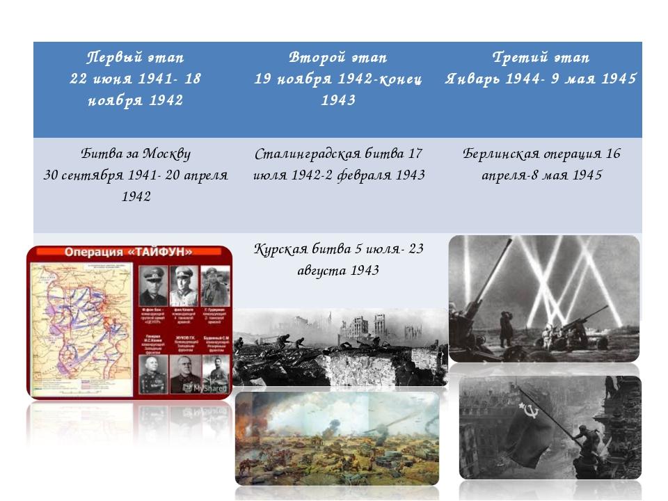 Первый этап 22 июня 1941- 18 ноября 1942 Второй этап 19 ноября 1942-конец 19...