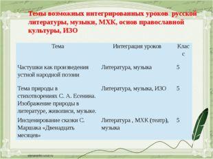 Темы возможных интегрированных уроковрусской литературы, музыки, МХК, осно