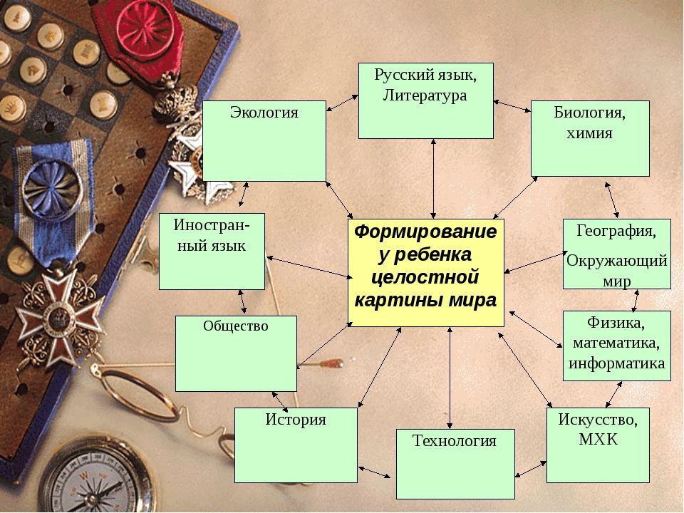 \ Формирование у ребенка целостной картины мира Русский язык, Литература Биол...