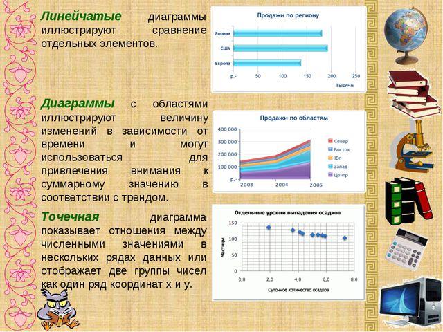 Линейчатые диаграммы иллюстрируют сравнение отдельных элементов. Диаграммы с...