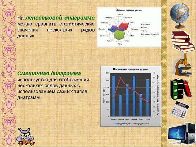 На лепестковой диаграмме можно сравнить статистические значения нескольких ря...