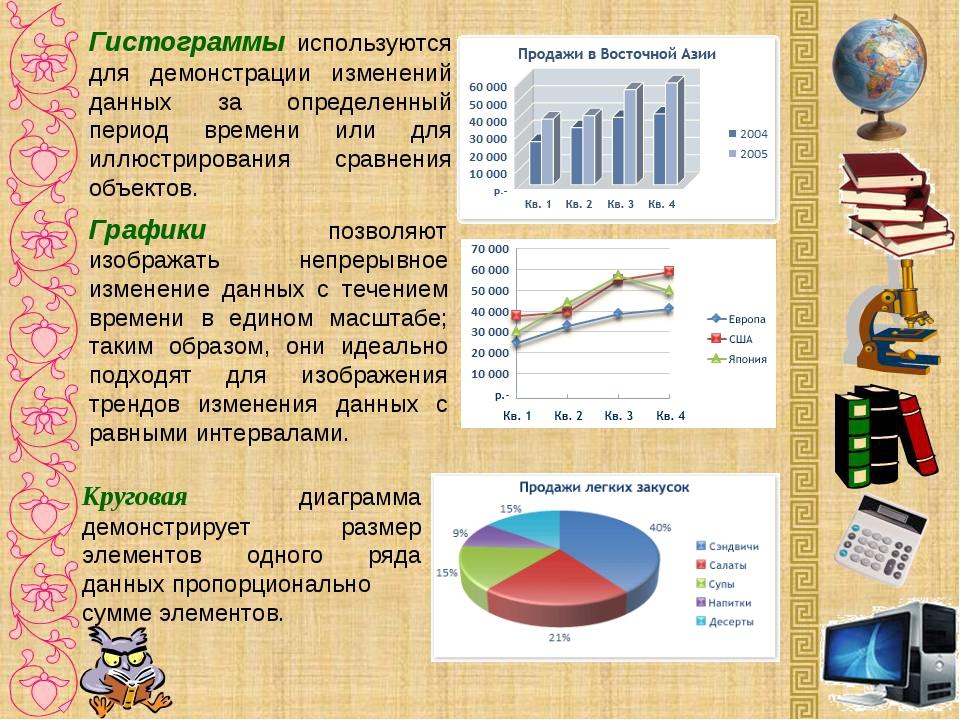 Гистограммы используются для демонстрации изменений данных за определенный п...