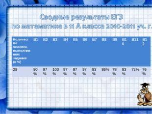 Количество человек, выполнивших задание (в %)В1В2В3В4В5В6В7В8В9 В10