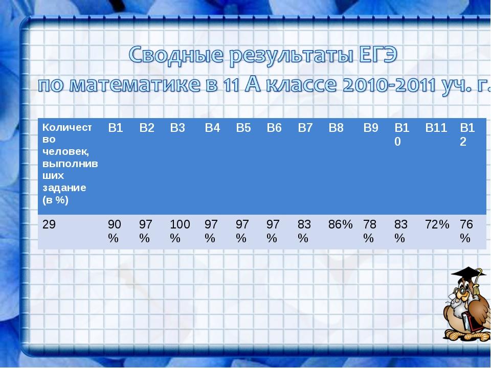 Количество человек, выполнивших задание (в %)В1В2В3В4В5В6В7В8В9 В10...