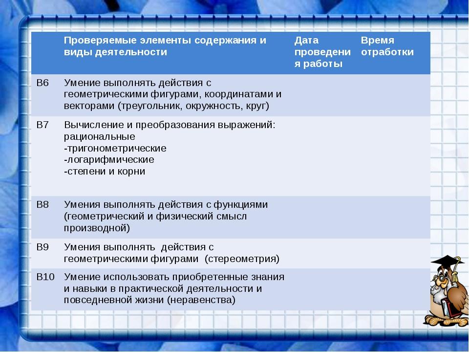 Проверяемые элементы содержания и виды деятельностиДата проведения работыВ...