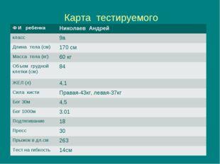 Карта тестируемого Ф И ребенкаНиколаев Андрей класс9а Длина тела (см)170 с