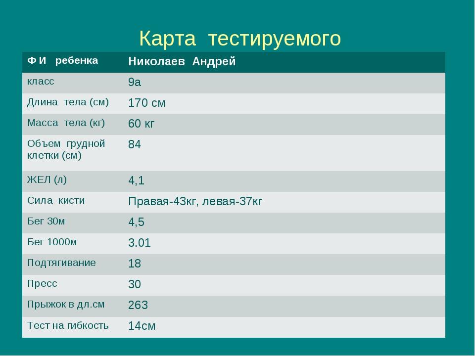 Карта тестируемого Ф И ребенкаНиколаев Андрей класс9а Длина тела (см)170 с...