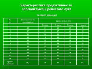Характеристика продуктивности зеленой массы репчатого лука Средняя фракция 25