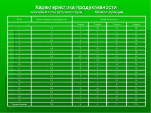 Характеристика продуктивности зеленой массы репчатого лука Мелкая фракция 17,
