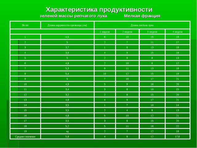 Характеристика продуктивности зеленой массы репчатого лука Мелкая фракция 17,...