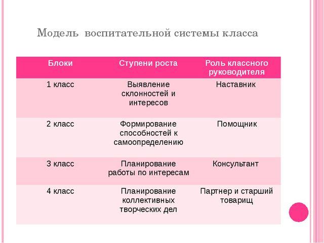 Модель воспитательной системы класса Блоки Ступени роста Роль классного руков...