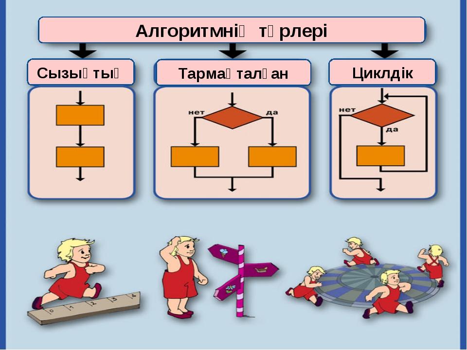 Алгоритмнің түрлері Тармақталған Сызықтық Циклдік
