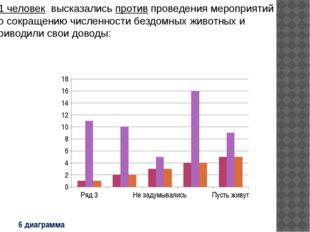 6 диаграмма 51 человек высказались против проведения мероприятий по сокращени