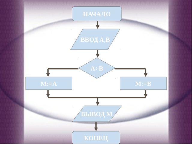 ТЕСТ А. Вычислительный Б. Вход в программу В. Проверки условия 3. Как называе...