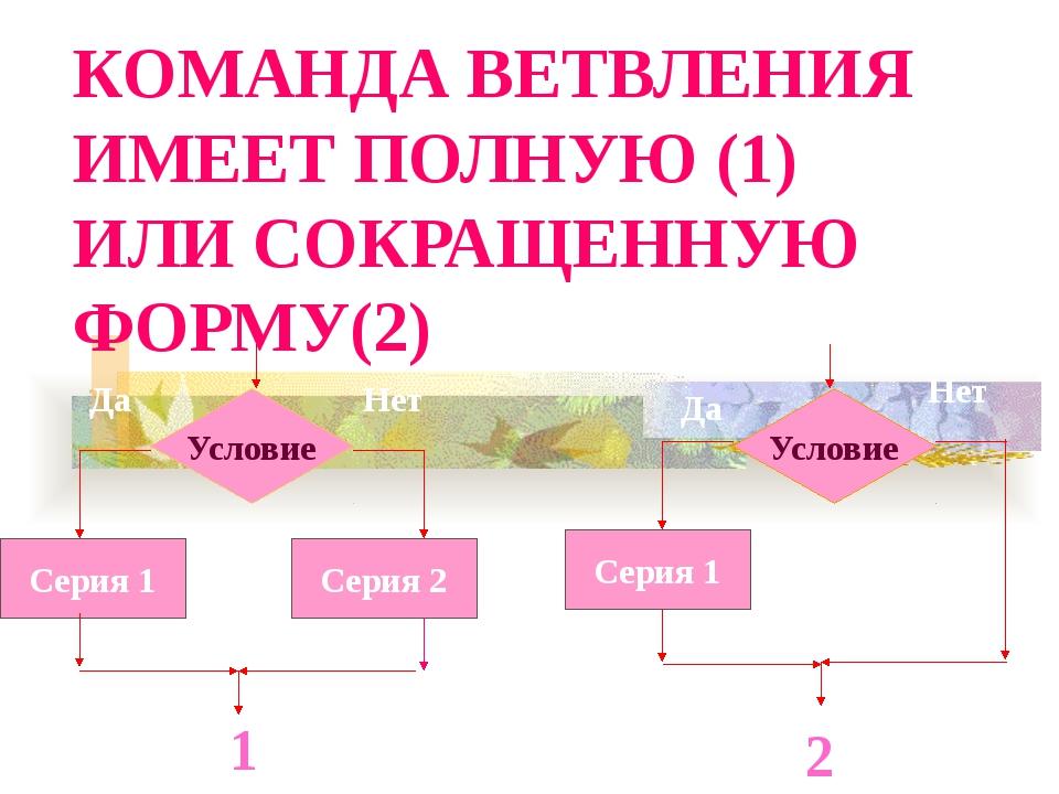 ТЕСТ А. задачей Б. блок-схемой В. алгоритмом 2. Задание, состоящее из команд...